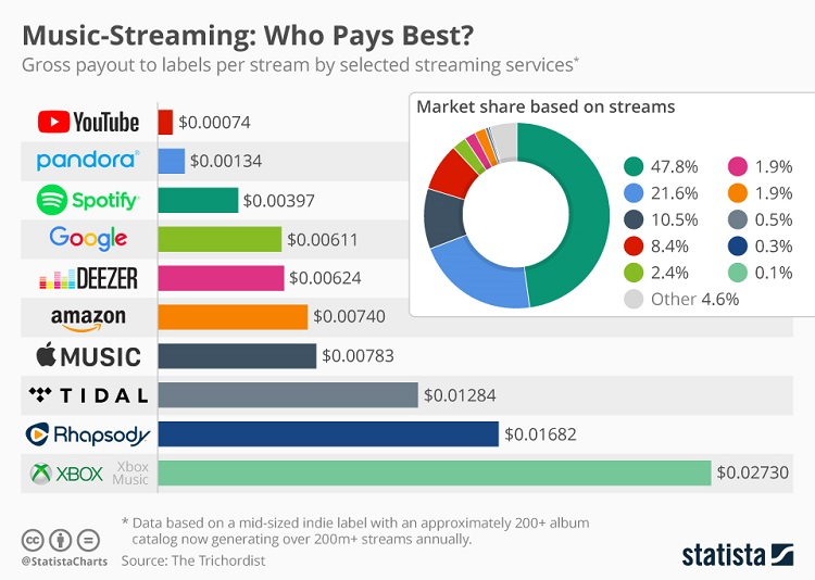 Streaming graph